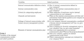 internal communication plan example active communication