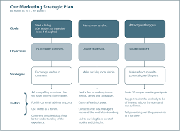 best 25 strategic marketing plan ideas on pinterest marketing