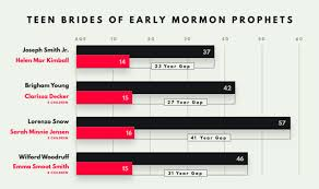 criticism of the church of jesus christ of latter day saints