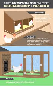 poultry house plans for 1000 chickens with 1000 images about