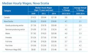 wages u0026 benefits careers novascotia ca