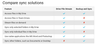 Google Drive Desk The Google Drive App For Pc And Mac Is Being Shut Down In March
