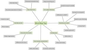 all about mind maps lucidchart