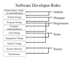 Sample Resume For Software Developer Sample Resume For Process Engineer Software Engineer Resume Google