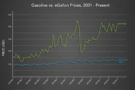 Gas Prices By State Map by The Egallon How Much Cheaper Is It To Drive On Electricity
