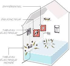 bureau r lable en hauteur ectrique dispositif inondation et techniques guide bâtiment durable