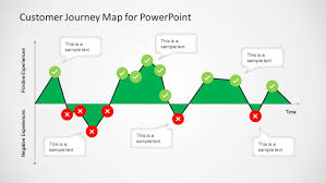 Customer Journey Mapping Customer Journey Map Diagram For Powerpoint Slidemodel