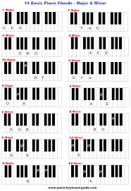 keyboard chords tutorial for beginners basic piano chords and keys