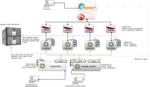 sample architecture diagrams for adobe experience manager
