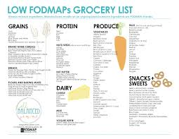 fod map low fodmap diet resources for a digestive peace of mind kate