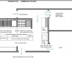 Restaurant Kitchen Layout Design Restaurant Kitchen Design Layout Restaurant Kitchen Design Layout