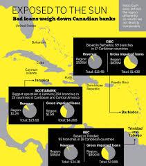 big banks are already aboard trouble in paradise inside canadian banks u0027 billion dollar