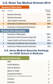 Best Medical Pictures Ucsf Of Medicine Ranked Among Nation U0027s Best Again By U S