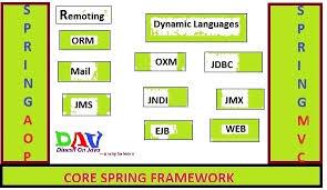 tutorial java spring hibernate what is the flow of java j2ee spring mvc hibernate real time project
