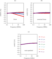 reduction of lift off effect in high frequency apparent eddy