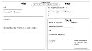 aqa chemistry c2 6 acids bases u0026 salts full unit 4 lessons