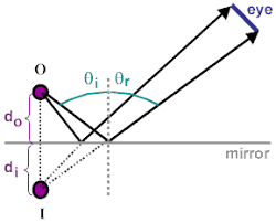 physicslab properties of plane mirrors