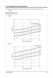 r407c pressures