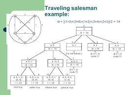 South Carolina travelling salesman images Branch bound algorithms ppt video online download jpg