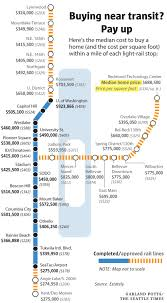 this is how much more you u0027d have to pay for a home near light rail