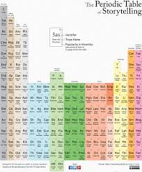 Table Of 4 by Infographic A Periodic Table Of Storytelling Tropes Michael