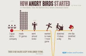 angry birds started infographic adioma