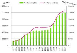 Consommation De Produits Bio Dans Planetoscope Statistiques Ventes De Produits Bio En