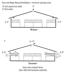 horse stable ventilation