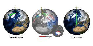 nasa earth u0027s poles are tipping thanks to climate change pbs
