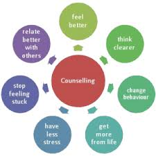 Counselling Works How Counselling Works
