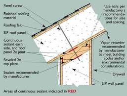 Sips House Kits 24 Best Sip Construction Images On Pinterest Insulated Panels
