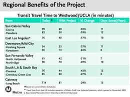 Metro Time Table Purple Line Extension Draft Eis Eir Faq