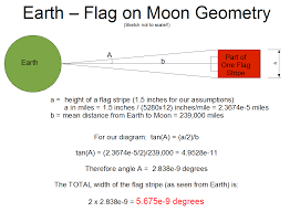How Many Stripes Are On The Us Flag Can You See The Flag On The Moon With A Telescope