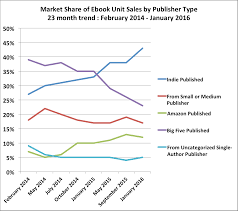 february 2016 author earnings report amazon s ebook print and