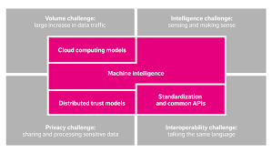 tackling iot complexity with machine intelligence