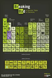 The Elements Of The Periodic Table Breaking Bad U0027 Periodic Table Charting The Elements Of Walt And