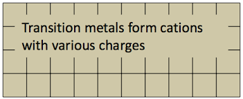 Cation And Anion Periodic Table Ions Chem 101
