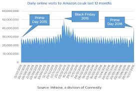 amazon uk black friday amazon uk received 41 5 million visits on prime day hitwise