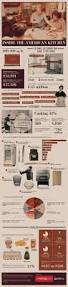 Cooking Infographic by Kitchen Powerful Infographic