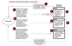 Internet Status Walled Garden by Google U0027s Amp Poised To Take The Lead From Facebook U0027s And Apple U0027s