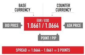 bid rate gsi markets forex rates