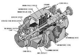westinghouse dc generator wiring diagram wiring diagrams image