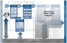 Help Desk Priority Matrix Chapter 7 Service Desk Incident U0026 Problem Management