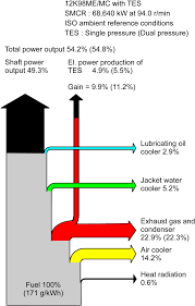 motor wiring heat balance diagram with tes wiring of a diesel