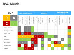 accountability matrix template sample use of raci matrix defining