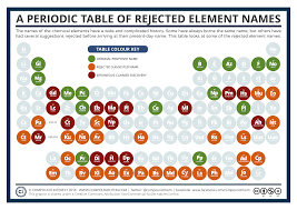 Periodic Table With Family Names Compound Interest A Periodic Table Of Rejected Element Names