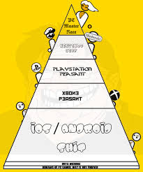 Pc Master Race Meme - semi oc have a glorious new hierarchy pyramid pcmasterrace