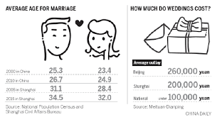 what do i need for a wedding wedding businesses need tweak report says china chinadaily cn