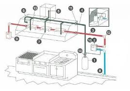 Design Commercial Kitchen Commercial Kitchen Hood Design Triangle Fire Inc Fire Suppression