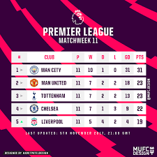 Premier League Table Premier League Table Matchweek 11 United End Matchweek 11